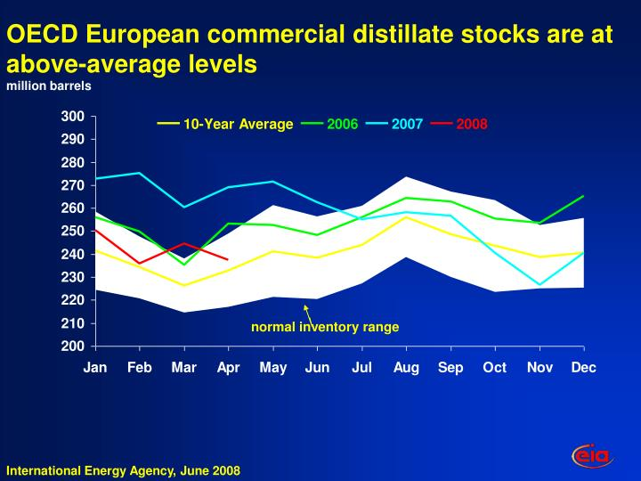 OECD European commercial distillate stocks are at  above-average levels