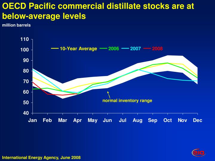 OECD Pacific commercial distillate stocks are at