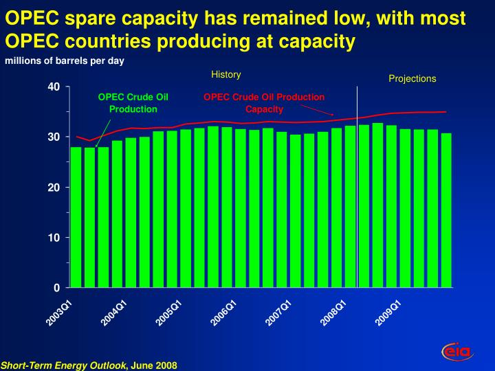 OPEC spare capacity has remained low, with most OPEC countries producing at capacity