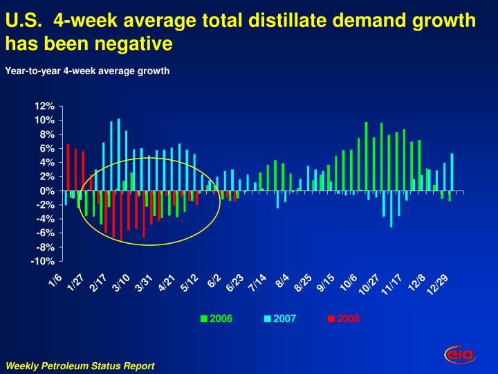 U.S.  4-week average total distillate demand growth has been negative
