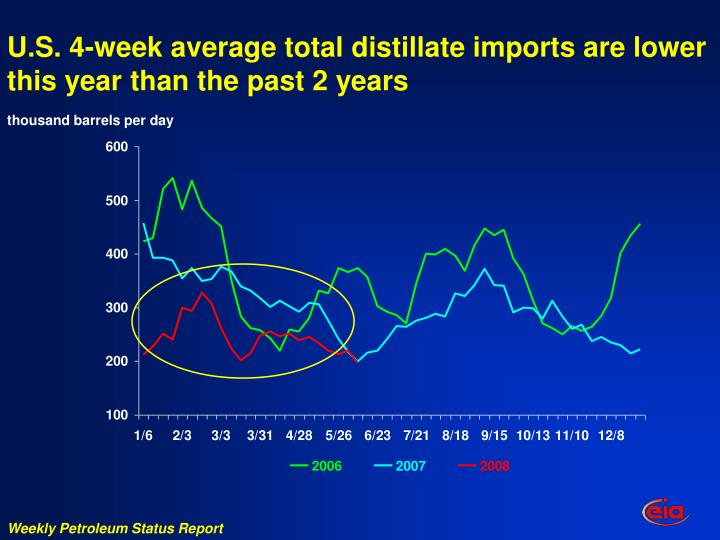 U.S. 4-week average total distillate imports are lower this year than the past 2 years