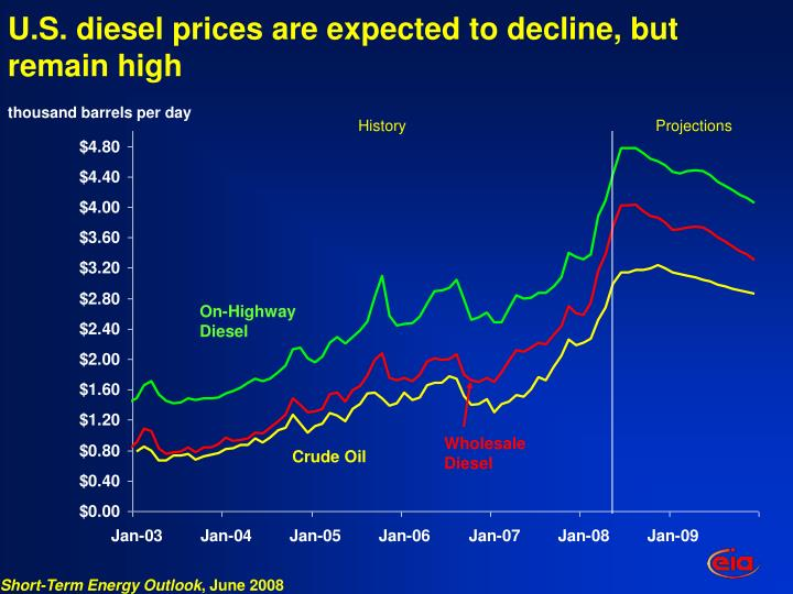 U.S. diesel prices are expected to decline, but remain high