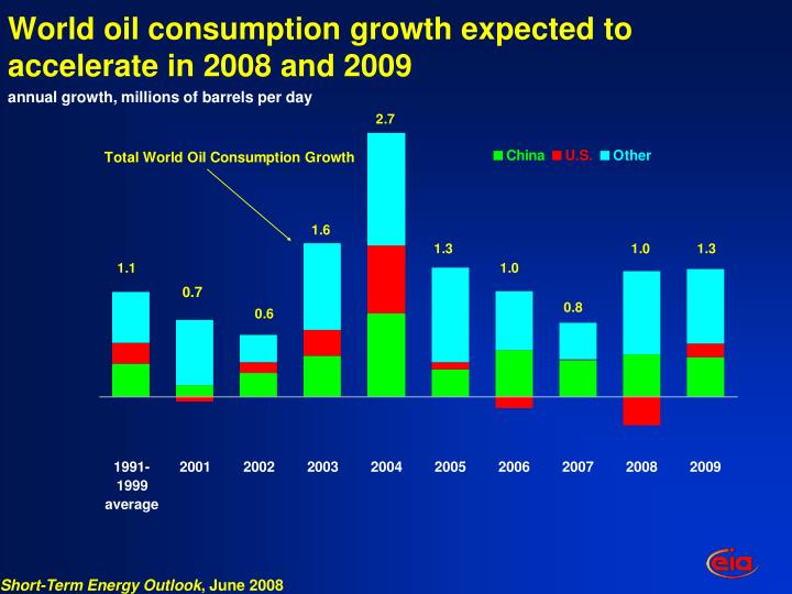 World oil consumption growth expected to accelerate in 2008 and 2009