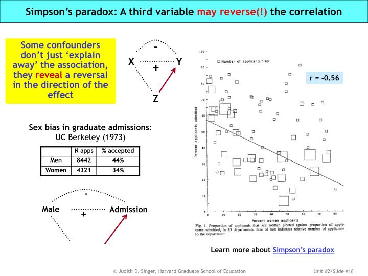 Simpson's paradox: A third variable