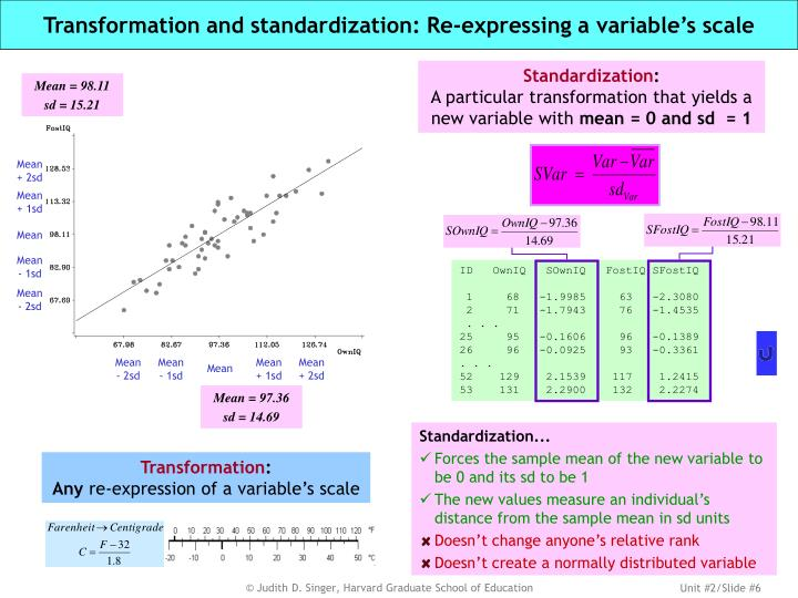 Transformation and standardization: Re-expressing a variable's scale