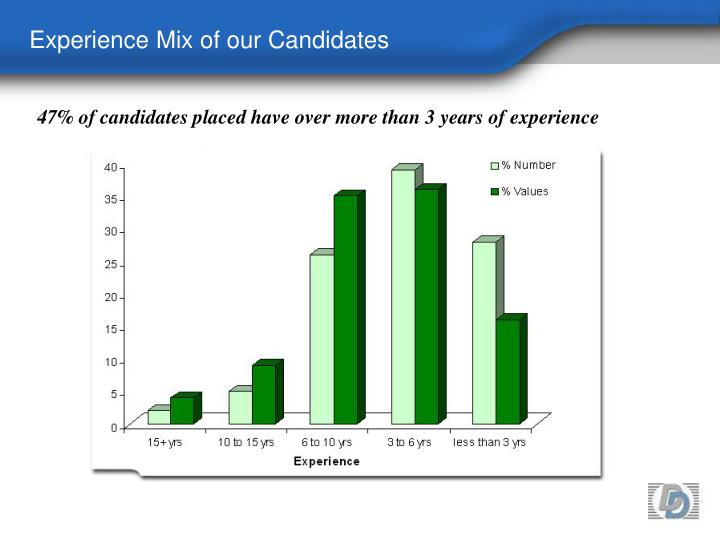 Experience Mix of our Candidates
