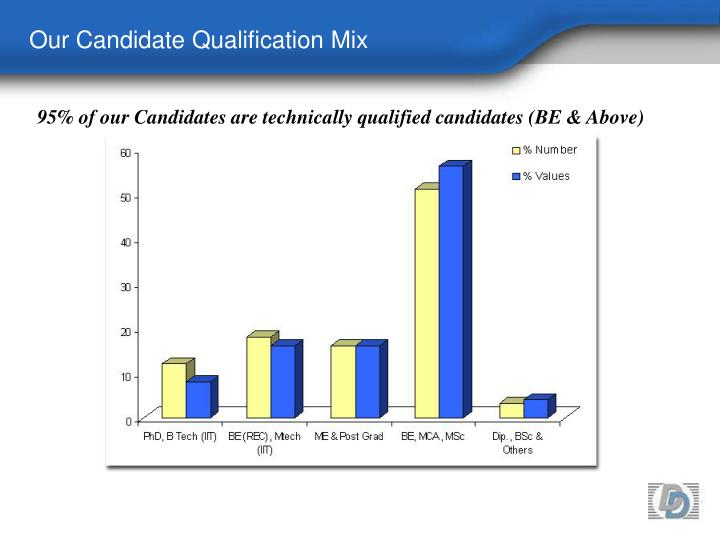 Our Candidate Qualification Mix