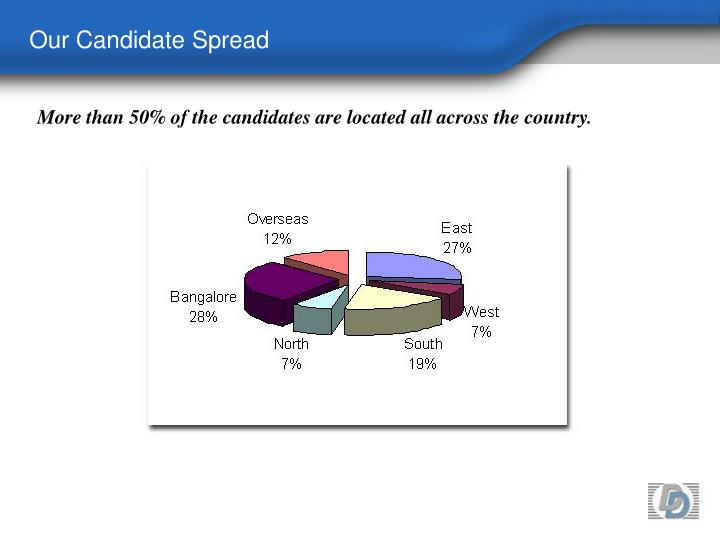 Our Candidate Spread