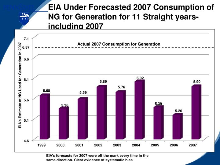 EIA Under Forecasted 2007 Consumption of NG for Generation for 11 Straight years-including 2007