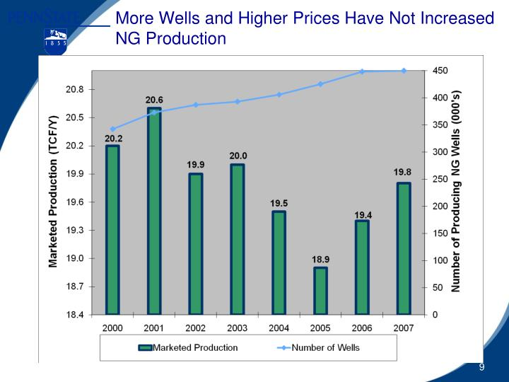 More Wells and Higher Prices Have Not Increased NG Production