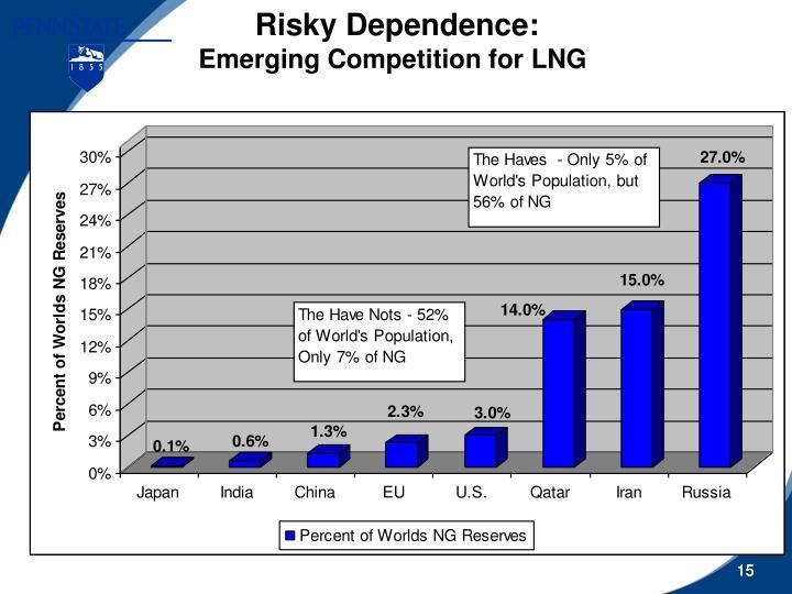 Risky Dependence: