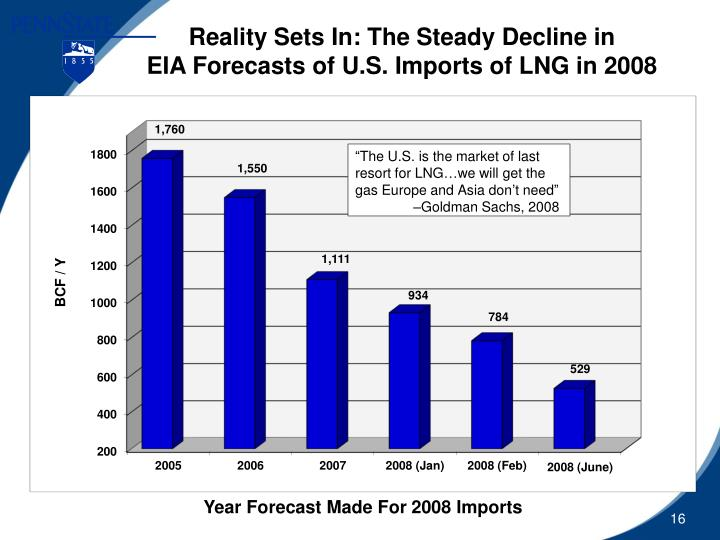 Reality Sets In: The Steady Decline in