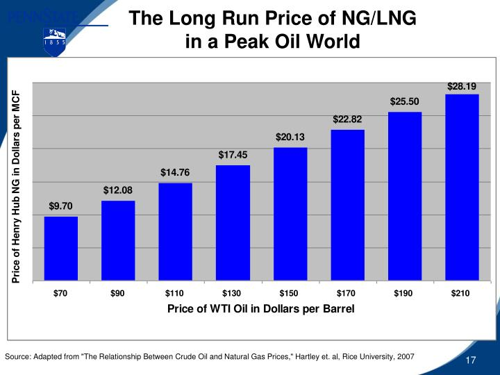 The Long Run Price of NG/LNG