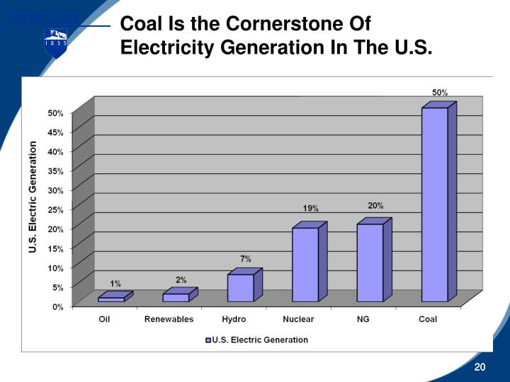 Coal Is the Cornerstone Of Electricity Generation In The U.S.