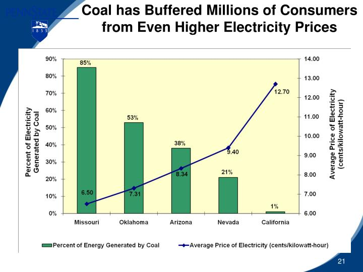Coal has Buffered Millions of Consumers from Even Higher Electricity Prices