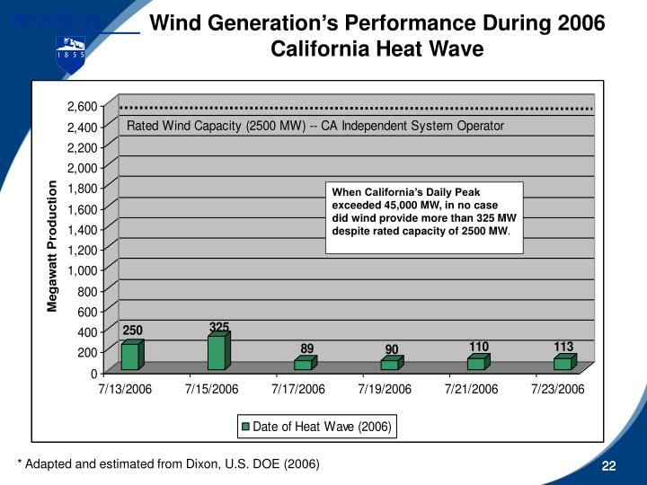 When California's Daily Peak exceeded 45,000 MW, in no case did wind provide more than 325 MW despite rated capacity of 2500 MW
