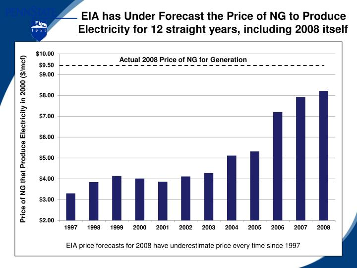 EIA has Under Forecast the Price of NG to Produce Electricity for 12 straight years, including 2008 itself