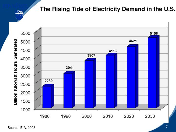 The Rising Tide of Electricity Demand in the U.S.