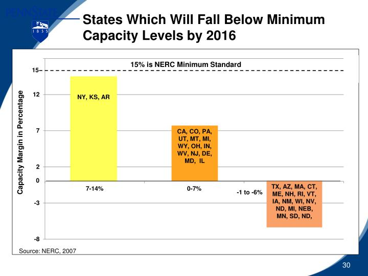 States Which Will Fall Below Minimum Capacity Levels by 2016