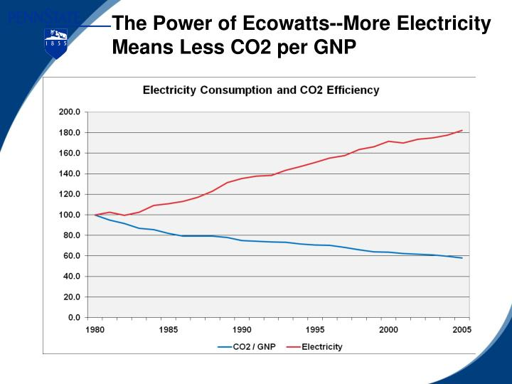The Power of Ecowatts--More Electricity Means Less CO2 per GNP