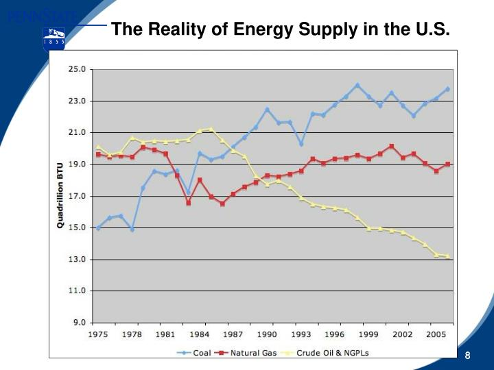 The Reality of Energy Supply in the U.S.