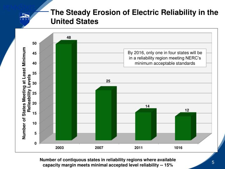 The Steady Erosion of Electric Reliability in the United States