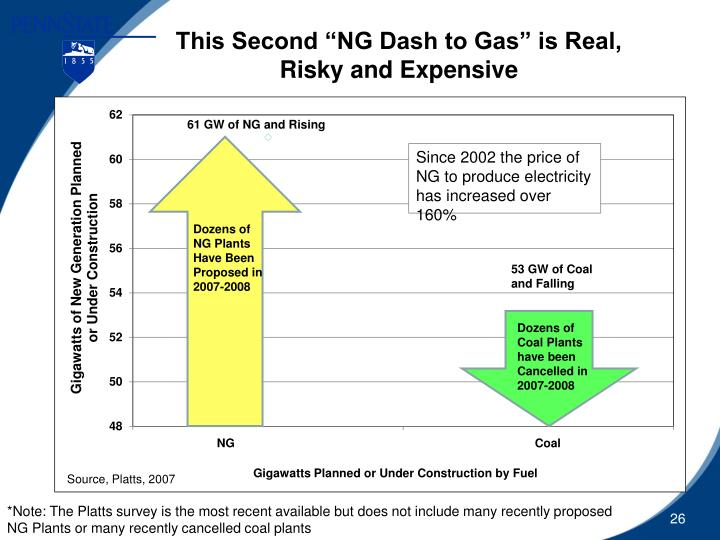 "This Second ""NG Dash to Gas"" is Real,"