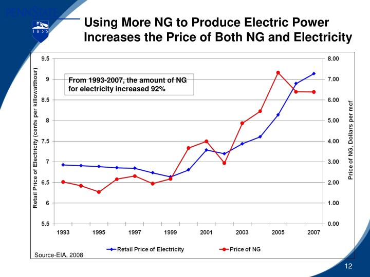 Using More NG to Produce Electric Power