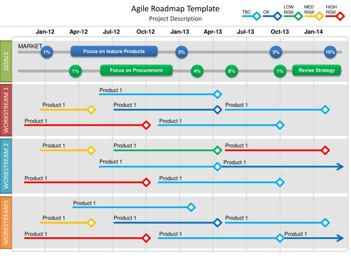 Ppt agile roadmap template powerpoint presentation id for Road map powerpoint template free