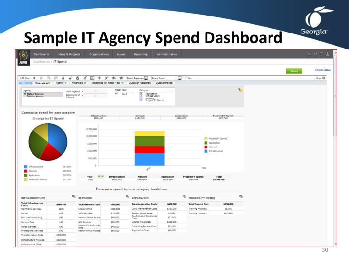 Sample IT Agency Spend Dashboard