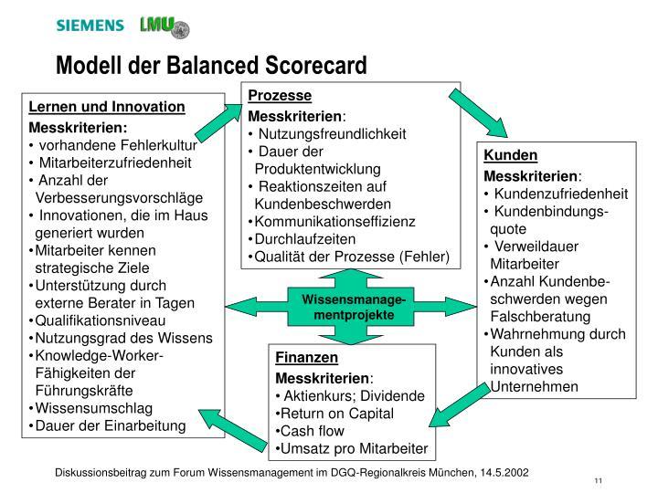 Modell der Balanced Scorecard