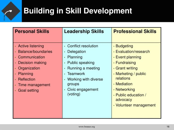 Building in Skill Development