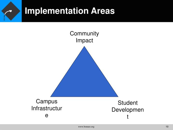 Implementation Areas