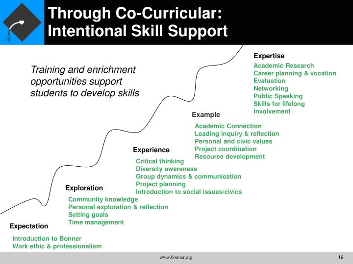 Through Co-Curricular: