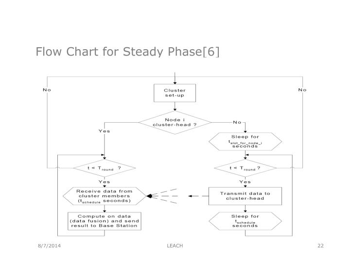 Flow Chart for Steady Phase[6]