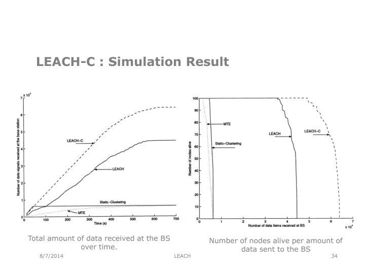LEACH-C : Simulation Result