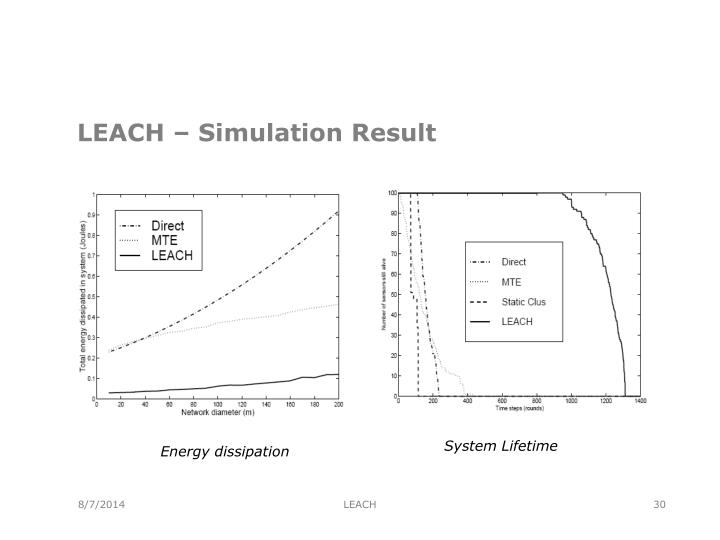 LEACH – Simulation Result