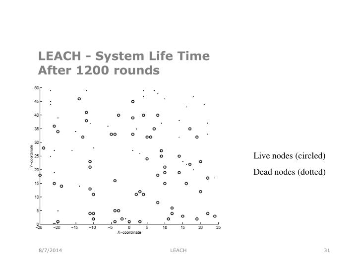 LEACH - System Life Time