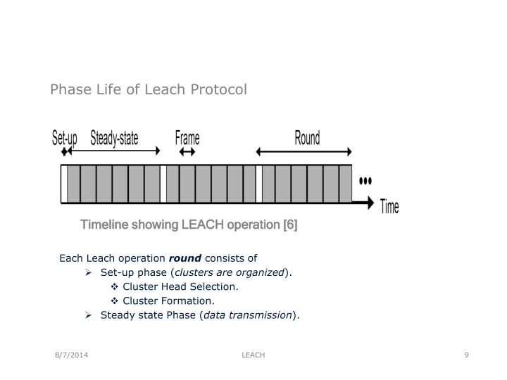 Phase Life of Leach Protocol