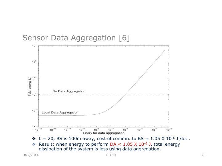 Sensor Data Aggregation [6]