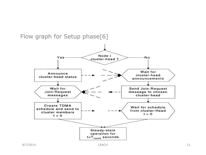 Flow graph for Setup phase[6]