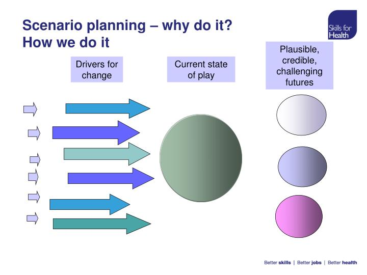 Scenario planning – why do it?