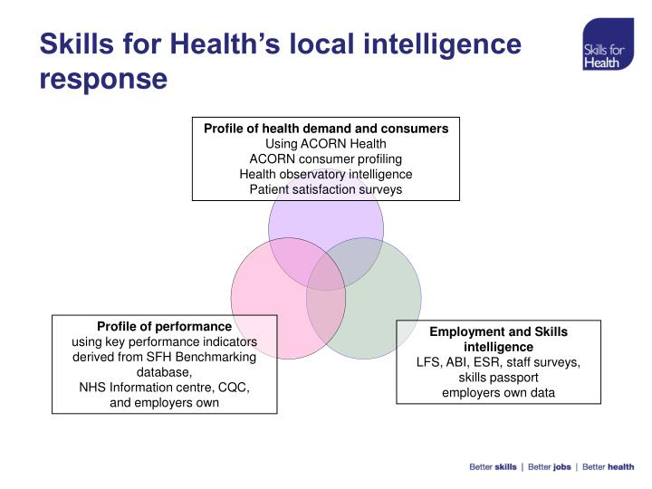 Skills for Health's local intelligence response