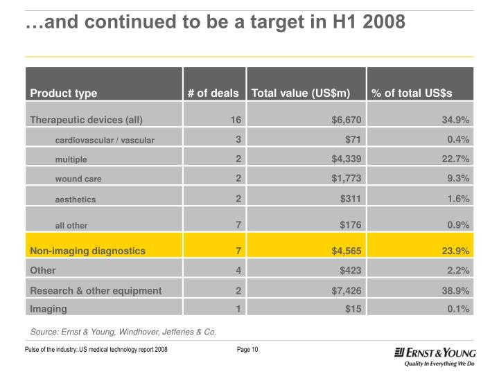 …and continued to be a target in H1 2008