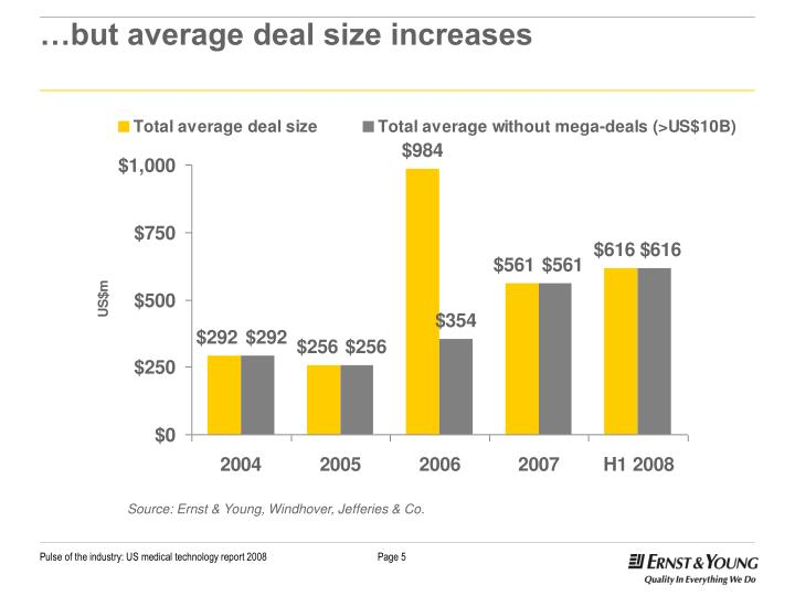 …but average deal size increases