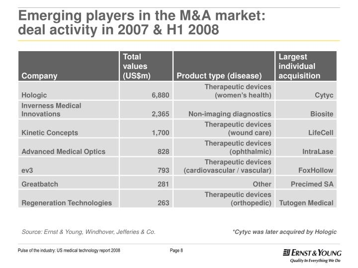 Emerging players in the M&A market: