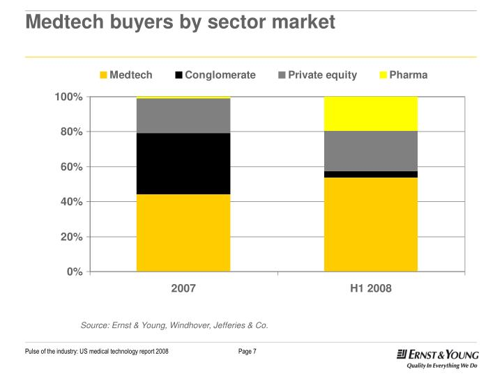 Medtech buyers by sector market