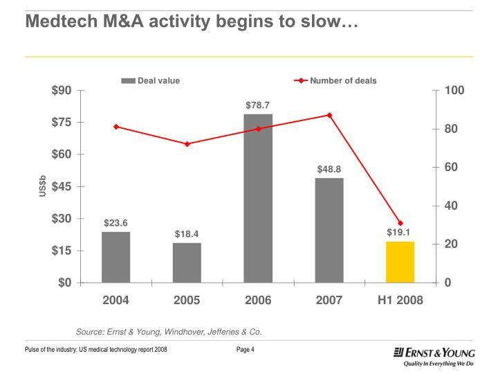 Medtech M&A activity begins to slow…