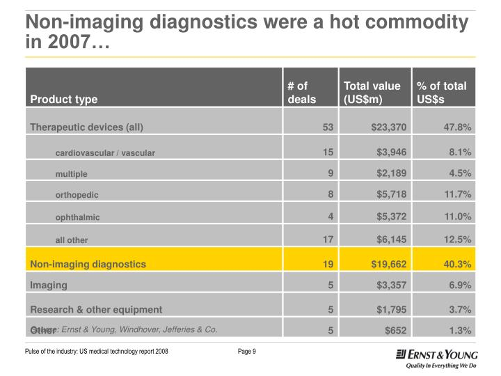 Non-imaging diagnostics were a hot commodity in 2007…