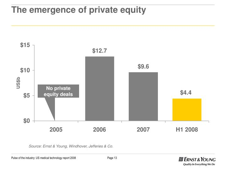 The emergence of private equity